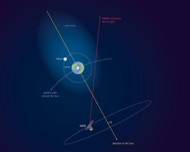 La atmósfera terrestre llega hasta la Luna… y más allá