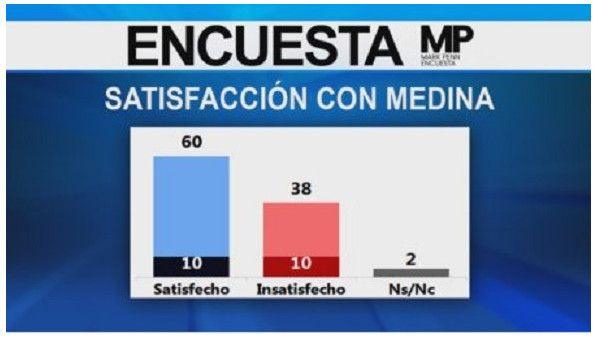 Un 60% de dominicanos esta satisfecho con gestión de Danilo, según encuesta