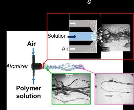 Filamentos y fibras tres veces más pequeños que un pelo humano