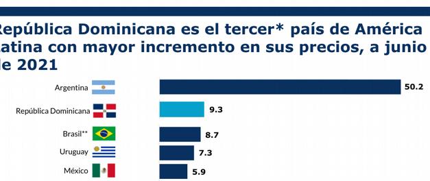 Análisis coloca a República Dominicana como el tercer país de América Latina con mayor incremento en sus precios