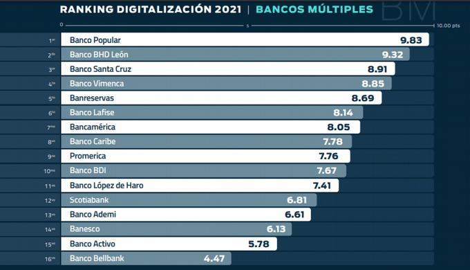 ¿Cuáles son las entidades financieras más digitalizadas de República Dominicana?